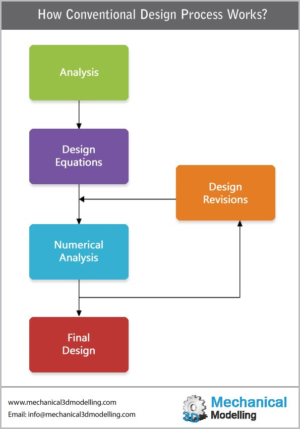 Conventional Design Process