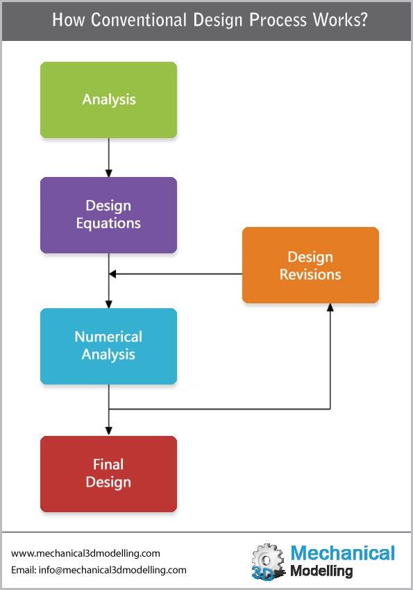 Conventional Design Process